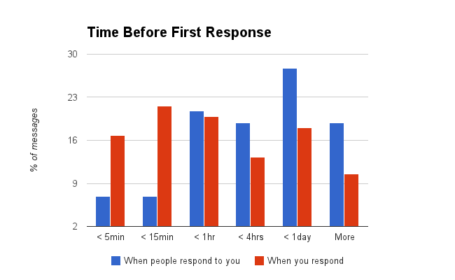 email response time